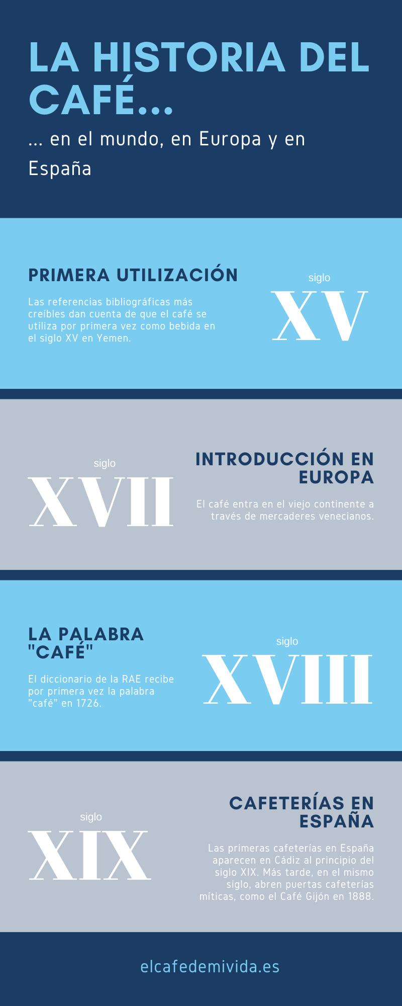 La historia del café - infografía